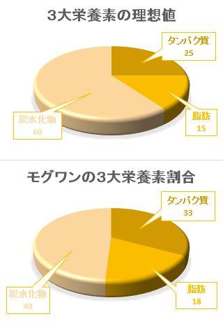 モグワン3大栄養素の円グラフ