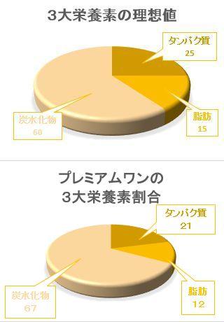 プレミアムワン3大栄養素割合の比較